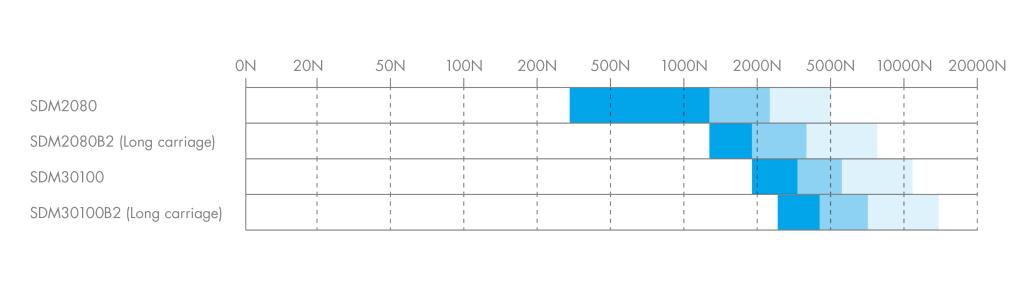 海普克(HEPCOMOTION) - Load Diagram | SDM